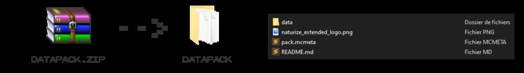 schéma d'une archive .zip qui se décompresse en un dossier